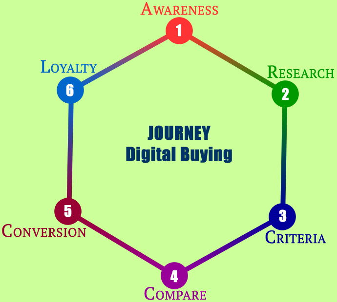 Digital Buying Cycle