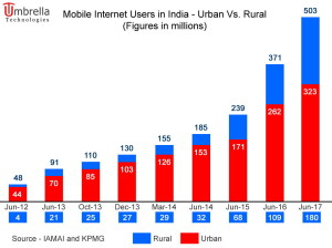 indian mobile internet users infographic